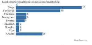 plataformas influencers - CinTinez